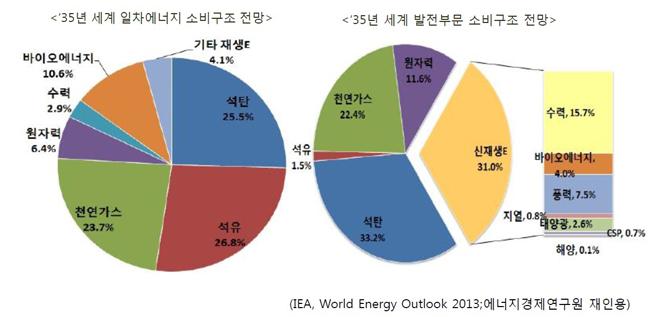 ▲ IEA(국제에너지기구)에 따르면 2035년 세계발전부분 소비구조는 석탄(33.2%), 신재생에너지(31%), 천연가스(22.4%), 원자력(11.6%) 등의 순으로 전망했다. 또, 풍력은 신재생에너지 가운데 수력(15.7%) 다음으로 그 비중(7.5%)이 높아질 것으로 예상했다.