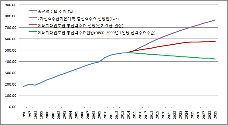 2029년까지 최대전력수요 전망(7차 전력수급기본계획안 vs 에너지대안포럼)