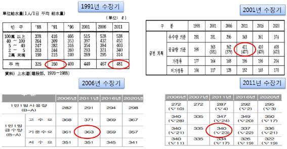 수자원장기종합계획(1991-2011)의 1인당 물 공급량 예측 비교 ⓒ 환경운동연합