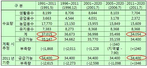 수자원장기종합계획(1991-2011년)의 2011년 물 수요 공급 예측 비교 ⓒ환경운동연합