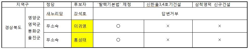 신규원전부지 지정고시된 영덕과 신규원전계획이 있는 울진 지역구의 후보자 답변 현황ⓒ 양이원영