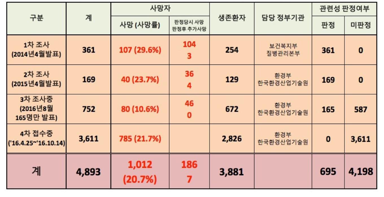 가습기살균제 정부 신고 및 사망/판정 현황, 2016.10.14 현재ⓒ환경보건시민센터