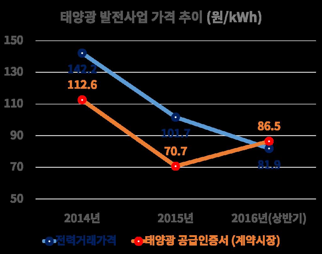 solar-price
