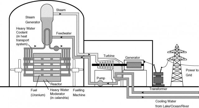[그림1] 월성원전은 중수로 원전으로 캔두형이다. 경수로와 달리 핵연료(nucelar fuel)가 들어있는 원자로 압력관 380개가 옆으로 누워서 칼란드리아 통 안에 들어 있다. 이 압력관과 칼란드리아 관의 내진설계가 지진규모 6.5에 해당하는 0.2g인데 내진여유도가 1% 미만인 것이 설계자료를 통해서 확인되었다 ⓒ UNENE