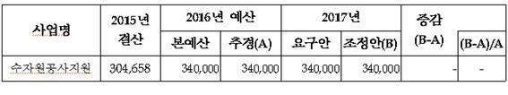2017년 국토교통부 수자원공사 지원 예산안 (단위: 백만원, %)