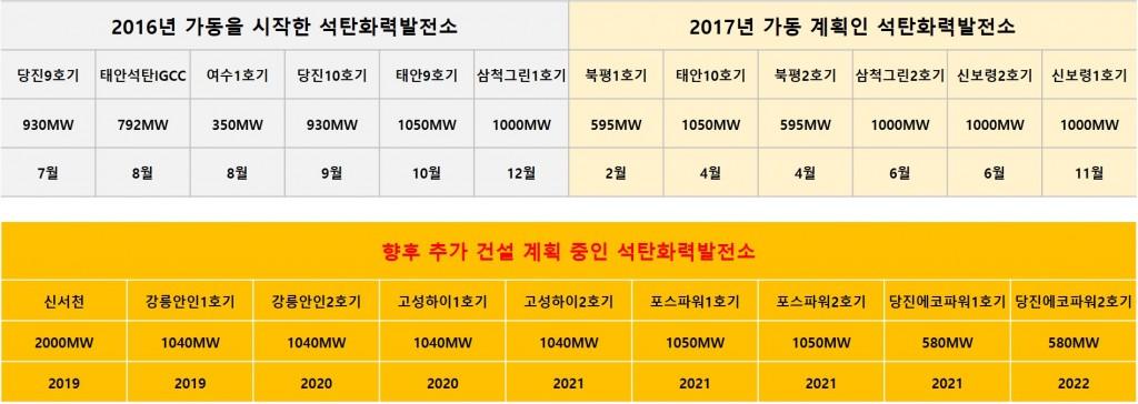 coal-powerplant-south-korea-2017