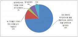 [시민환경연구소] 박근혜정부 4년, 환경·에너지정책 5점 만점에 1.48점 참담한 성적표