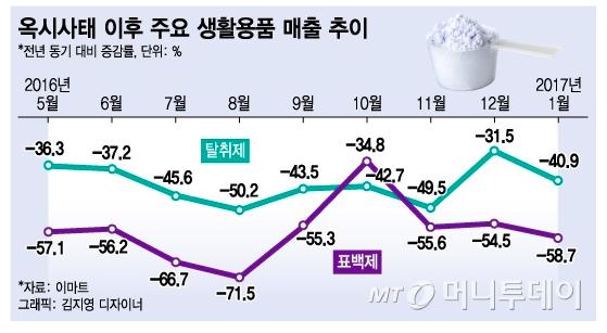 옥시사태 이후 주요 생활용품 매출 추이 (출처 : 머니투데이)