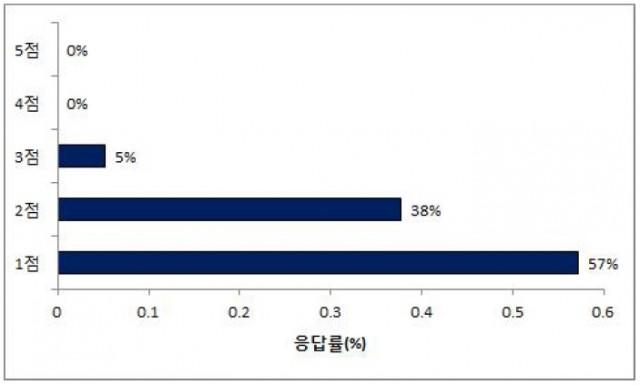 박근혜정책의 환경에너지정책에 대한 종합평가(5점만점)