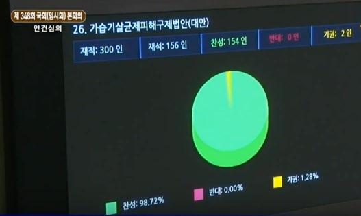 '가습기 살균제 피해 구제법' 국회 본회의 통과 화면 캡쳐