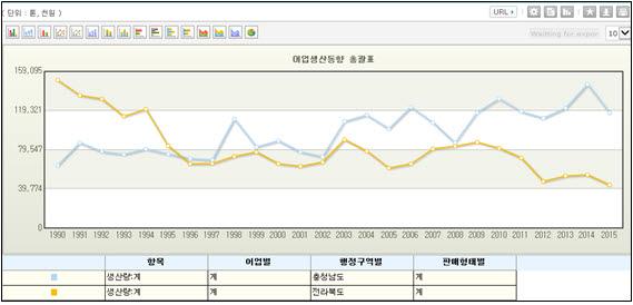 1990~2015년의 전북(황색 선)과 충남(하늘색 선)의 어업생산량 비교(출처 : 통계청)