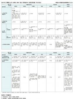[보도자료] 2017 대선(예비)후보자 탈핵 정책질의 결과발표