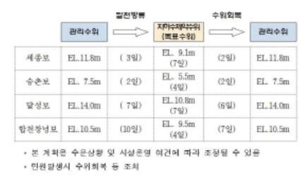정부의 보 수위저하 시범운영(2차)