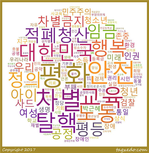 시민들의 요구와 기대에 담긴 열쇳말 모음을 '워드클라우드'방식으로 표현해보면 그림과 같다. 새로운 대한민국을 만들기 위해서는 평화, 차별금지, 안전, 탈핵, 교육, 노동, 적폐청산, 정의, 임금, 평등 등에 대한 시민들의 관심과 기대가 높음을 알 수 있다. ⓒ대선주권자행동