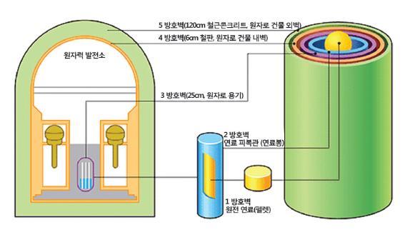 원전 방호벽