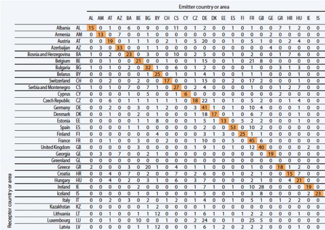 유럽 국가 간 미세먼지의 장거리 영향 보고서 표지와 정밀한 수치로 제시된 결과