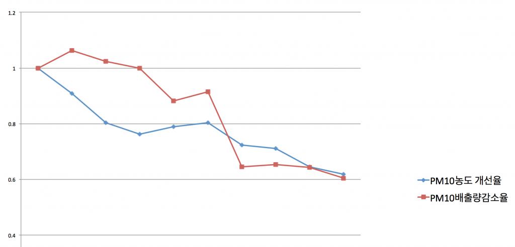 미세먼지 발생량 감축과 미세먼지 오염도 개선 추이의 관계 (2002년-2012년 서울시 사례, 분석 장재연)
