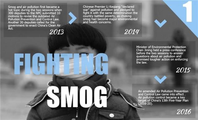 미세먼지와의 전쟁을 선포한 중국(사진 ecns)