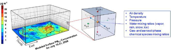 대기오염물질 이동 확산의 기본 개념과 대기질 모델의 예. (사진, 위:위키피디아, 아래:Bioearth)