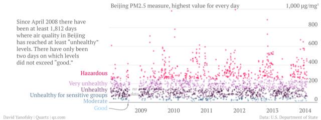 중국 베이징 미세먼지(PM2.5) 농도 일변화 (사진: 미국 주중 대사관 자료 캡쳐)
