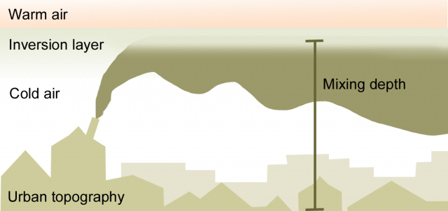 대기오염물질의 수직, 수평 확산(그림 Waikato Regional Council)
