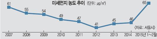 서울시가 밝힌 PM10 농도변화. 2008년부터 2012년까지는 계속 감소했다.(2015년은 1,2월만 표시한 것이라 높아져 있음)