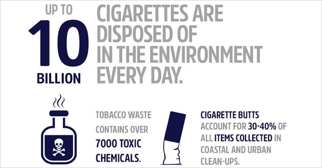 WHO의 담배가 환경에 미치는 영향의 인포그래픽