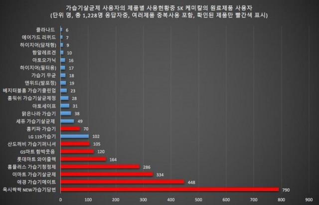 환경부가 한국환경보건학회에 의뢰해 조사한 가습기살균제 피해조사에서 조사대상 1,228명이 응답한 사용제품 2690개중에서 86.1% 2317개가 SK케미칼이 공급한 살균제 원료를 사용한 제품이었다