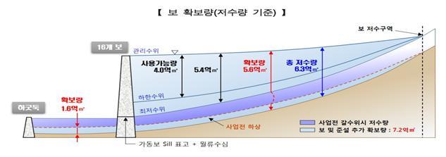 출처: 「댐ㆍ보ㆍ저수지 최적 연계운영방안」