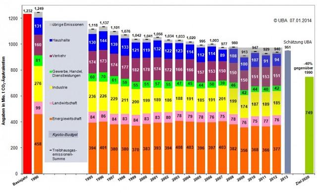독일이산화탄소방출추이