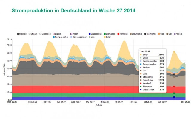 독일 발전량구성