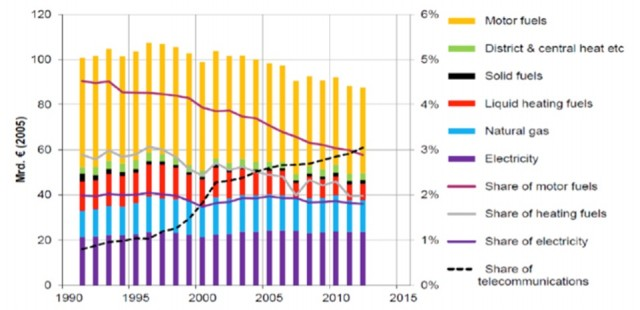 독일 에너지비용 추이
