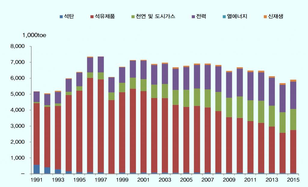부산시 에너지소비량 연변화