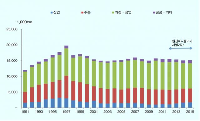 서울시 에너지 사용량 연도별 변화. 출처 '지역에너지통계연보', 산업통상자원부