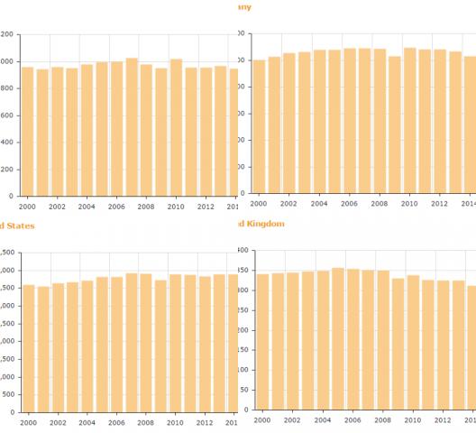 세계 여러나라의 전력 소비량 추세. 위에서 시계방향으로 일본, 독일, 영국, 미국