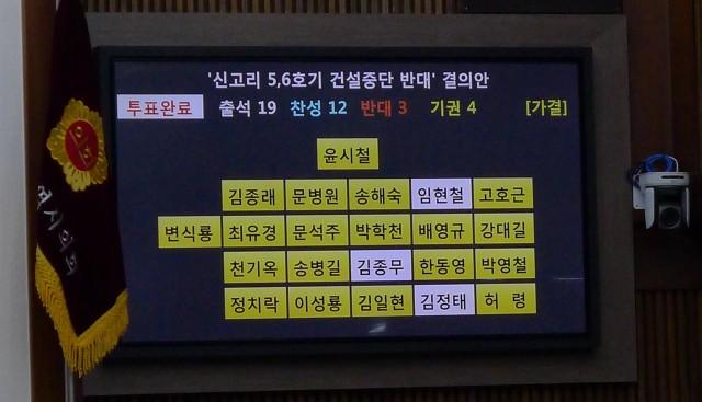 19일 울산시의회에서 진행된 신고리 5,6호기 건설중단 반대 결의안 찬반투표 모습. 노란색은 투표에 참여한 의원, 흰색은 불참한 의원으로 결의안은 무기명 투표로 진행되었다. ⓒ 최수상