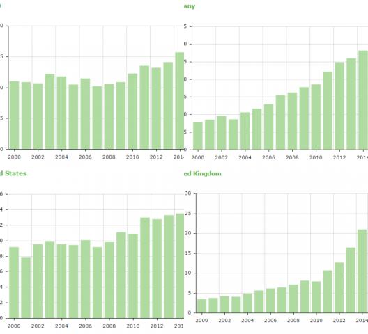세계 여러나라의 재생가능에너지 전력 비율 추세. 위에서 시계방향으로 일본, 독일, 영국, 미국