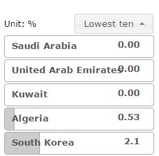 재생가능에너지 발전 비율 세계 최하위 국가. 대한민국 최하위 5위