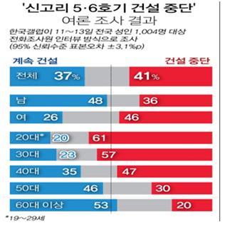 신고리 5,6호기 건설된 후로부터 60년을 계산하면 20대가 80대, 30대가 90대가 된다. ⓒ 연합뉴스