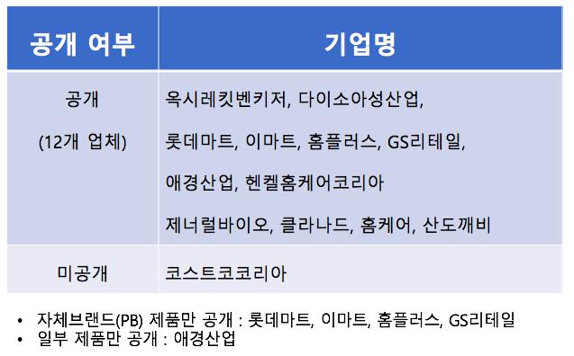 ▲ 생활화학제품 전성분 공개 약속 이행 현황 (2017.8.23. 기준)