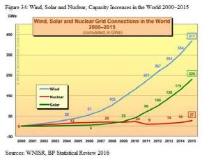 2000~2015년 세계 풍력·태양광·원자력발전 설비용량 추이