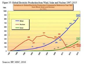 1997~2015년 세계 전력 생산 추이