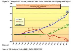 1997~2015년 유럽의 전력 생산 추이