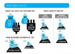 [함께사는길] 한국은 태양광을 못하는 걸까 안하는 걸까
