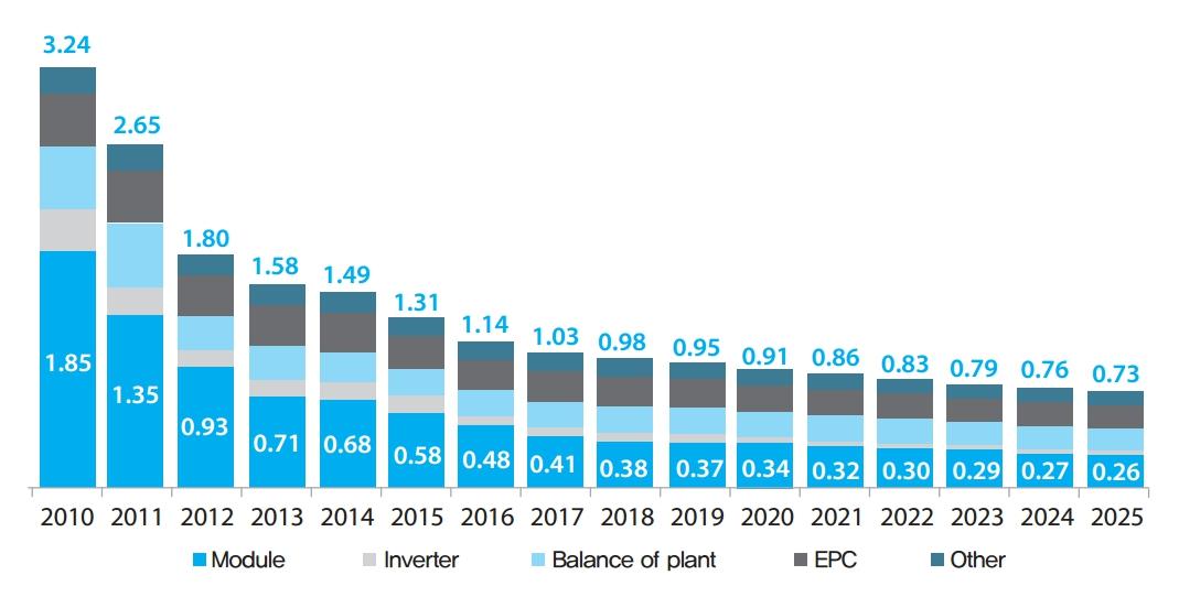 1MW 이상 태양광 발전단가 예상치(단위: $/W) 자료: BNEF, 2016