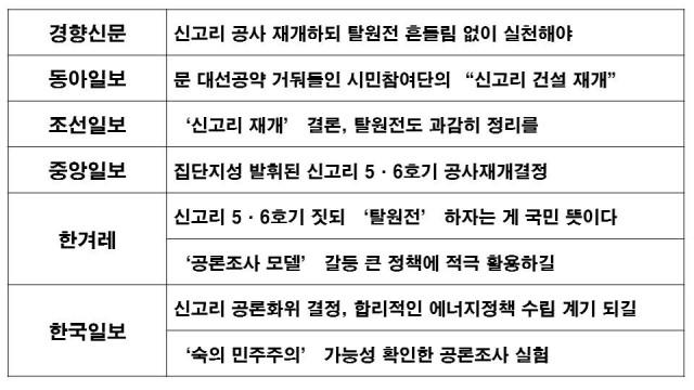 △ 신고리 공론화위의 권고안에 대한 신문 사설 제목 비교 (10/21) ⓒ민주언론시민연합