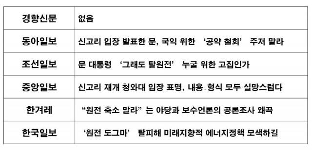 △ 정부의 신고리 공론화위의 권고안 수용에 대한 신문 사설 제목 비교 (10/23) ⓒ민주언론시민연합
