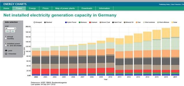 참조: 프라운호퍼연구소의 독일 년도별 발전설비 참조