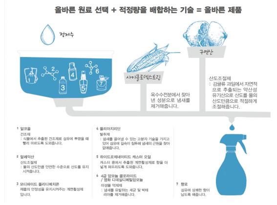 ▲ 2017.10 한국 P&G홈페이지에 공개된 페브리즈 성분 (출처:  P&G)