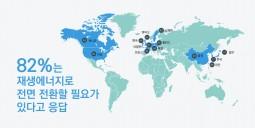 """13개국 여론조사, 73% """"재생에너지 확대 경제적 편익 크다"""""""
